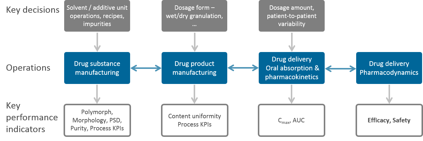 Systems-based pharmaceutics overview